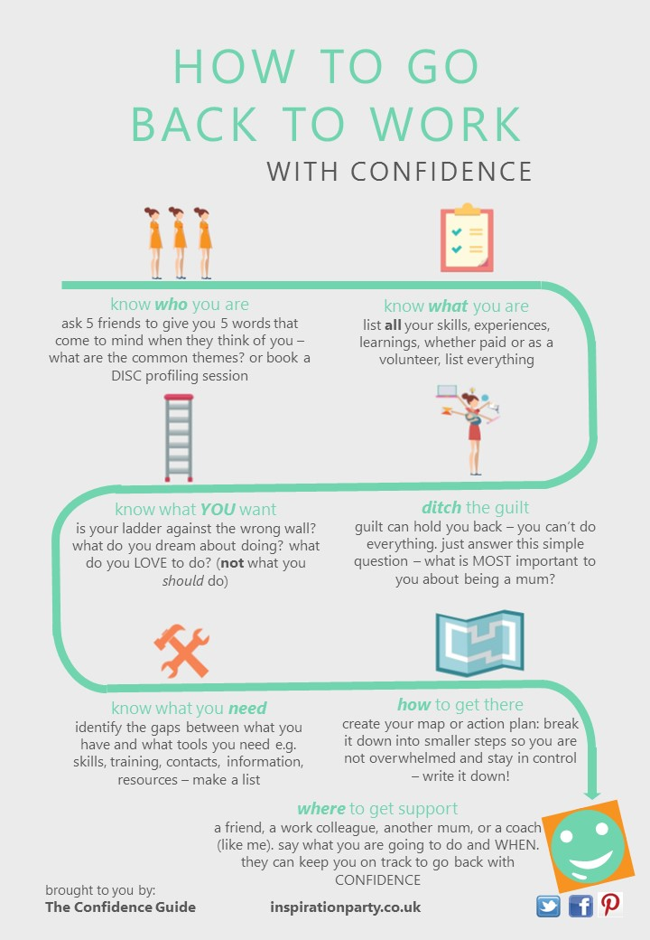 7-step system to go back to work with confidence